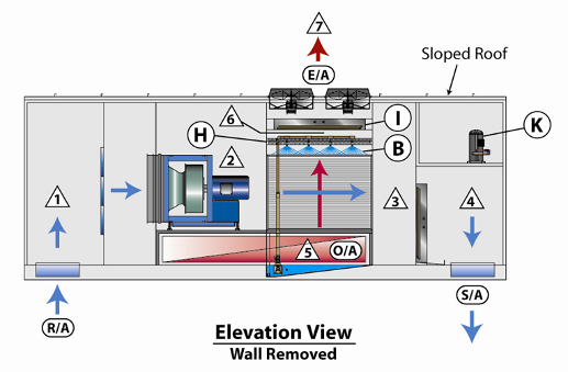 Indirect Evaporative Cooler : Evaporative cooling systems dahlbeck engineering